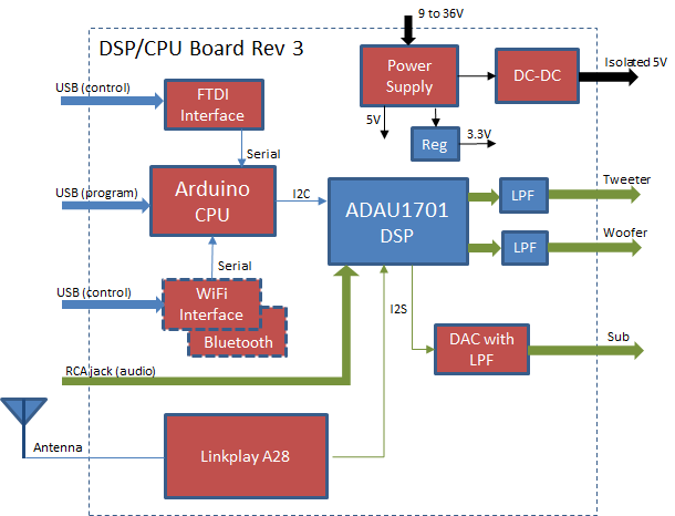 6  ADAU1701-based stereo 3-way DSP Board – Audiodevelopers Reborn